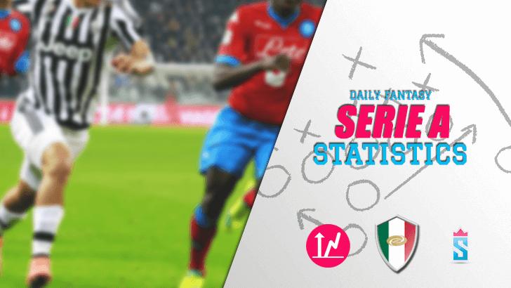 Fantasy Serie A Statistics 2017 18 Sportito